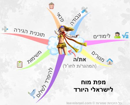 מפת מוח לישראלי היורד