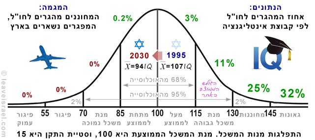 מנת המשכל בישראל